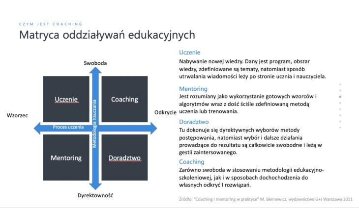 Matryca oddziaływań edukacyjnych